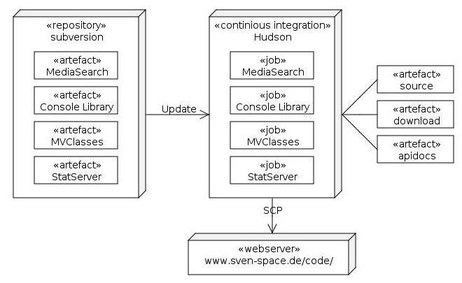 Komponentenverteilung